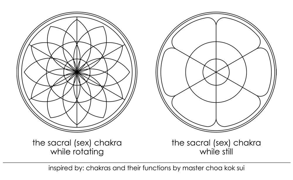Astrologi, Chakras, & Tujuh Sinar