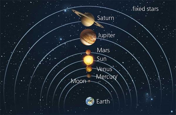 Tujuh Planet & Tujuh Kerajaan